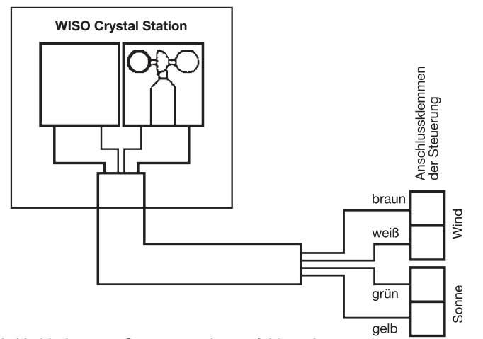 Anschluss Wiso Kristall-Messstation