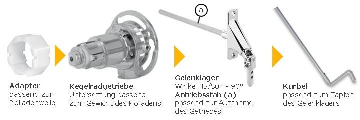 selve kegelradgetriebe f r rollladen untersetzung 2 6 1. Black Bedroom Furniture Sets. Home Design Ideas