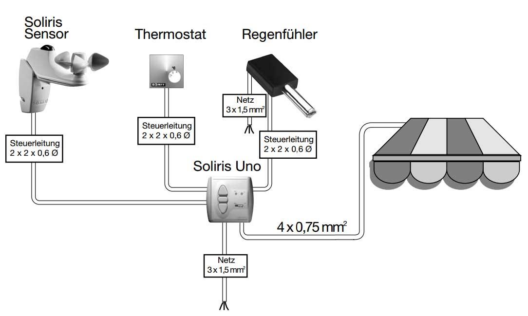 Somfy Soliris Uno Komplett Kit Sonnen Und Windautomatik